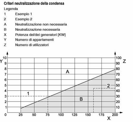 criteri-neutralizzazione-della-condensa